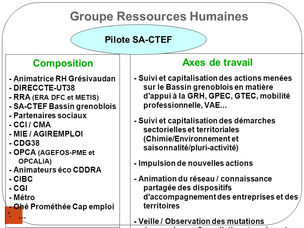 Groupe Ressources Humaines