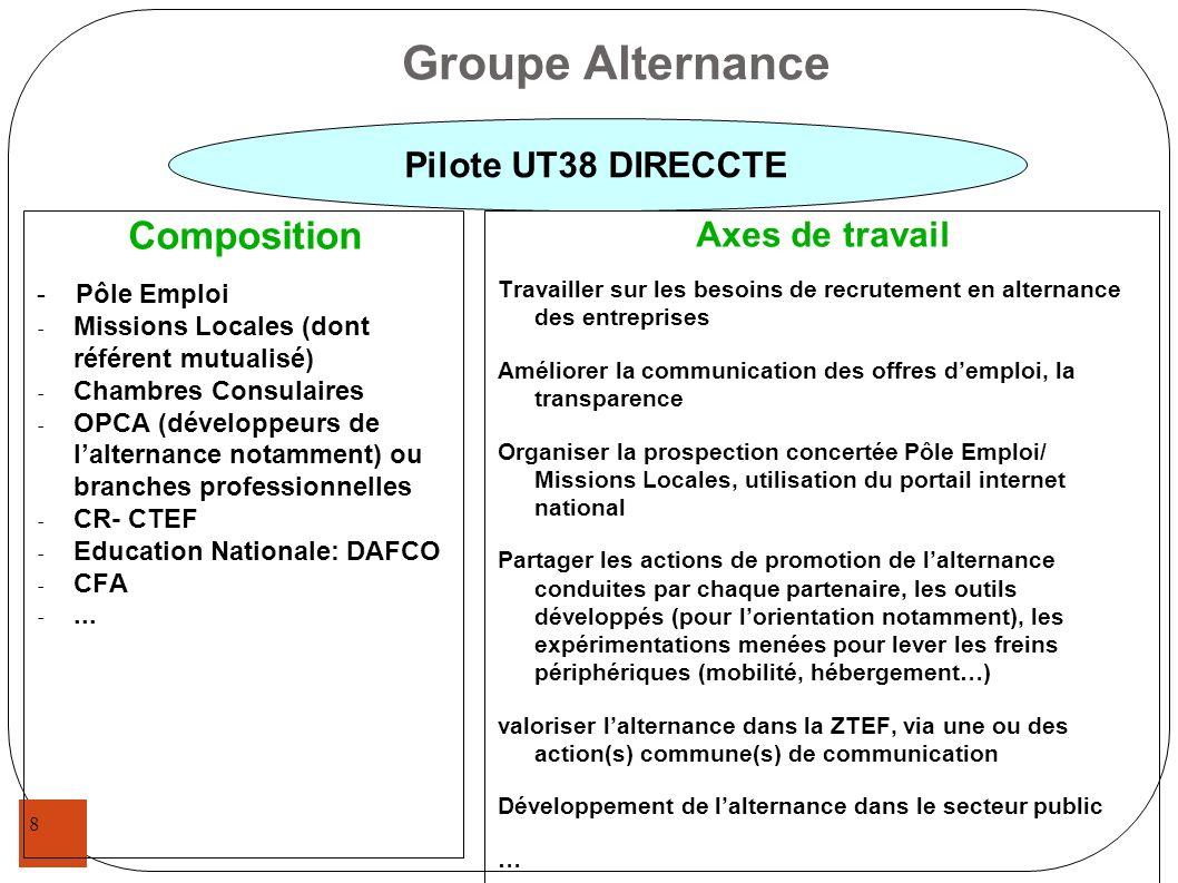 Groupe Alternance Composition Pilote UT38 DIRECCTE Axes de travail