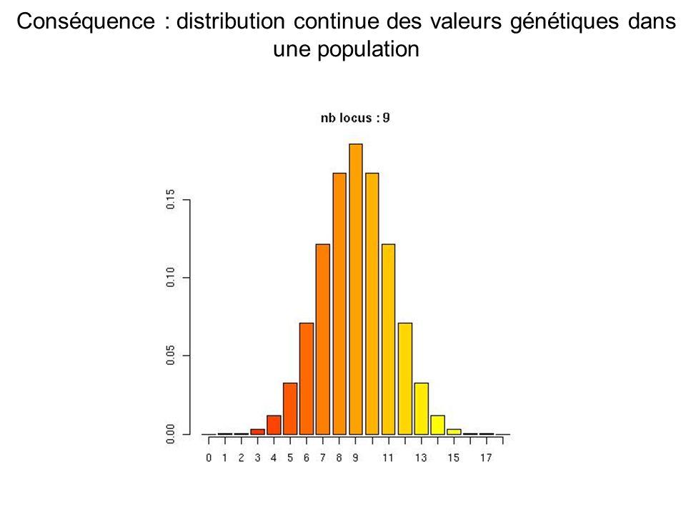 Conséquence : distribution continue des valeurs génétiques dans une population