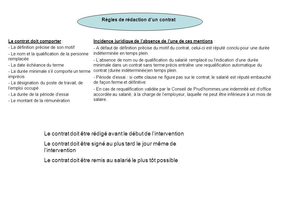 Règles de rédaction d'un contrat