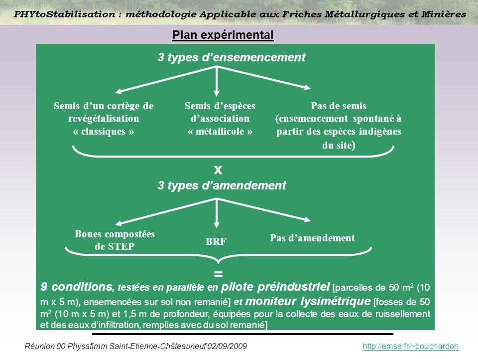 x = Plan expérimental 3 types d'ensemencement 3 types d'amendement