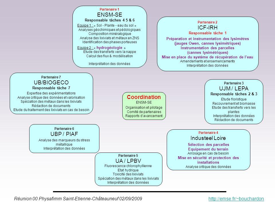 ENSM-SE ICF-IRH UB/BIOGECO UJM / LEPA Coordination UBP / PIAF