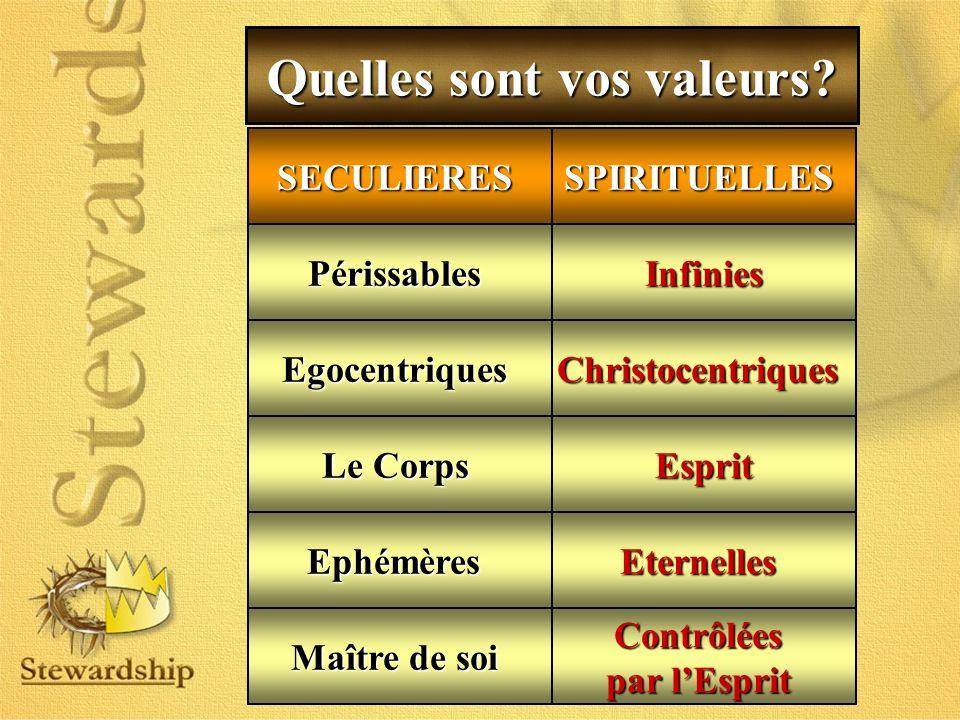 Quelles sont vos valeurs