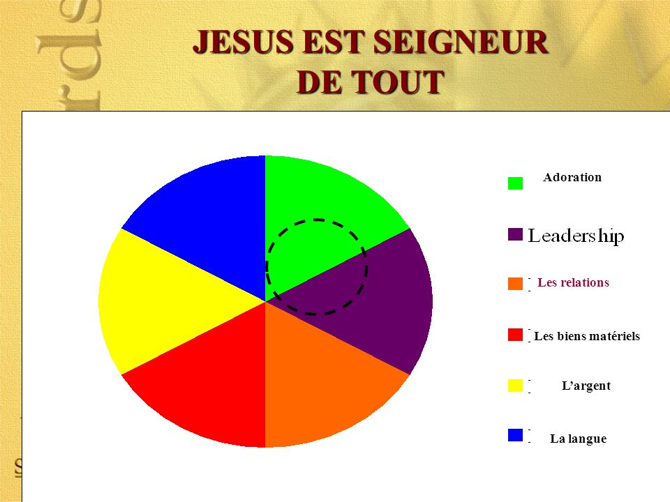 JESUS EST SEIGNEUR DE TOUT