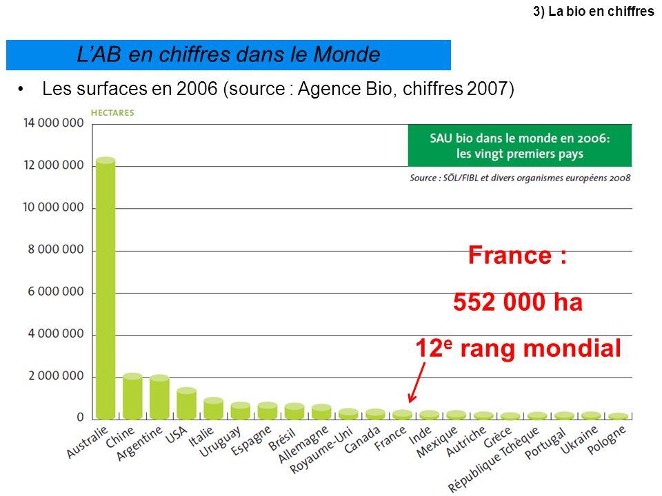 France : 552 000 ha 12e rang mondial