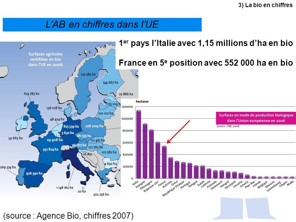 L'AB en chiffres dans l'UE