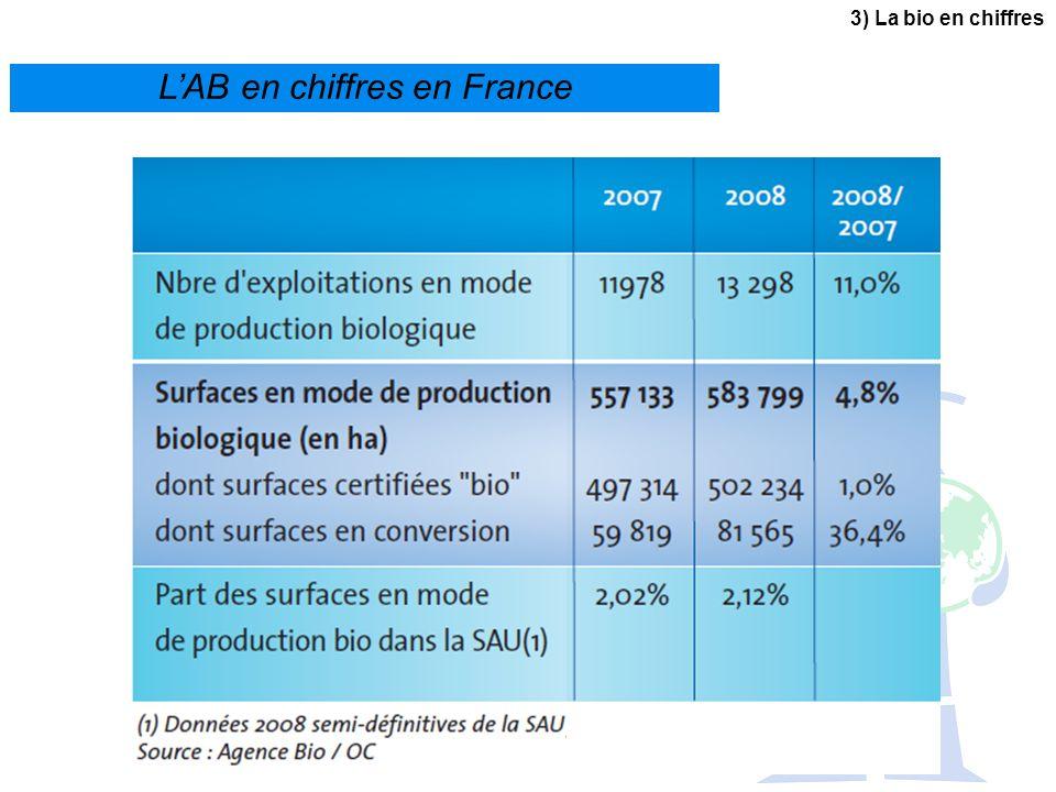 L'AB en chiffres en France