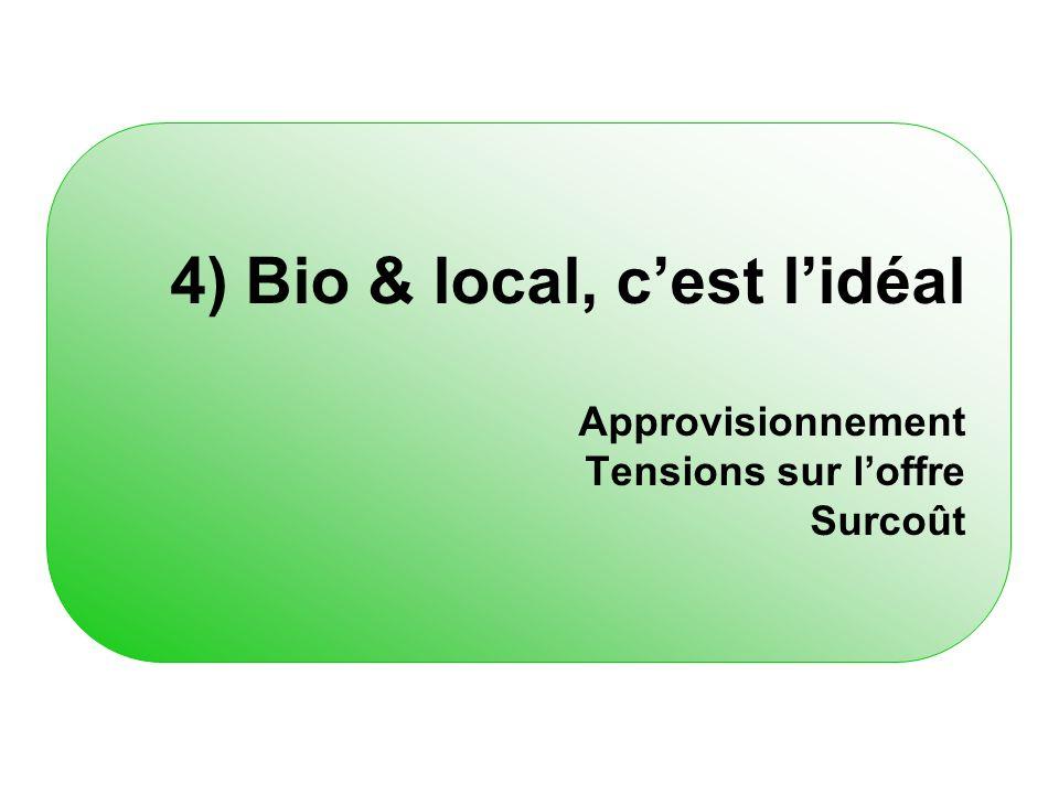 4) Bio & local, c'est l'idéal Approvisionnement Tensions sur l'offre Surcoût