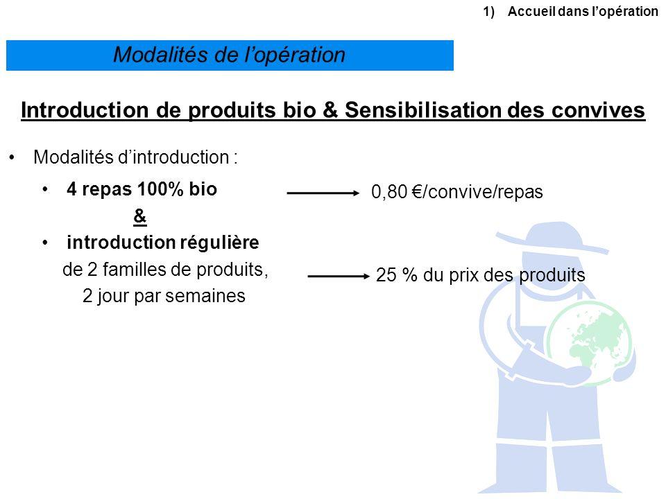 Introduction de produits bio & Sensibilisation des convives