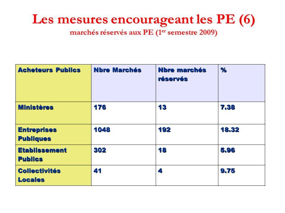 Les mesures encourageant les PE (6) marchés réservés aux PE (1er semestre 2009)