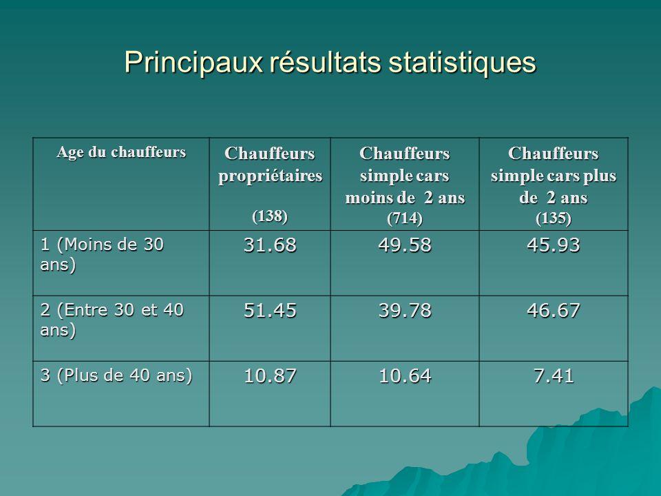 Principaux résultats statistiques