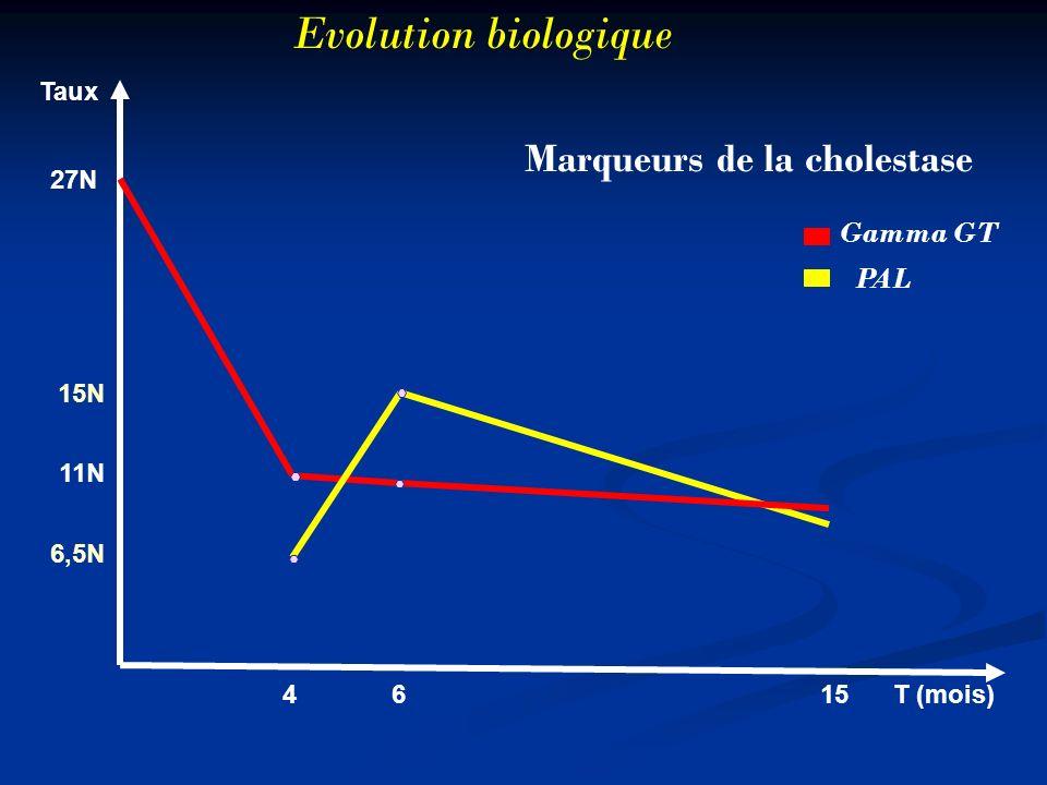 Evolution biologique Marqueurs de la cholestase Gamma GT PAL Taux 27N