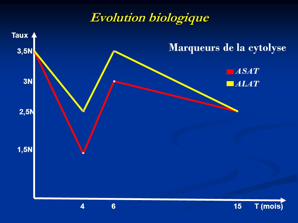 Evolution biologique Marqueurs de la cytolyse ASAT ALAT Taux 3,5N 3N