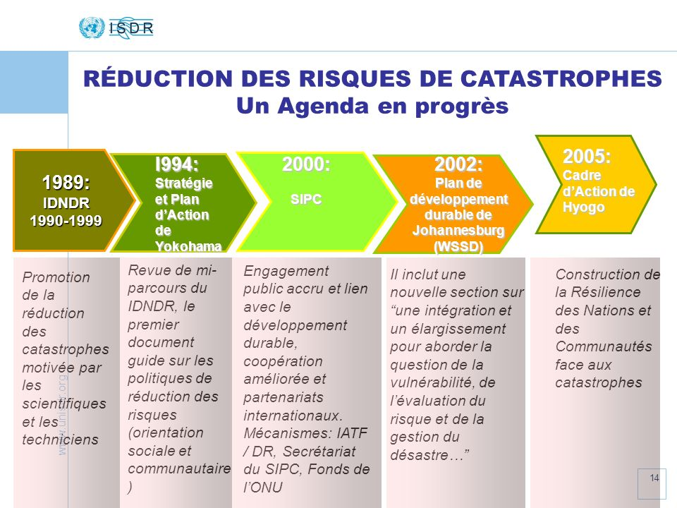 Plan de développement durable de