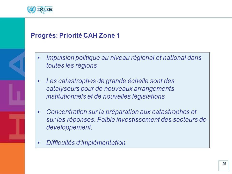 Progrès: Priorité CAH Zone 1