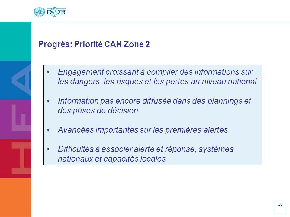 Progrès: Priorité CAH Zone 2
