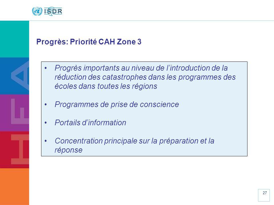 Progrès: Priorité CAH Zone 3