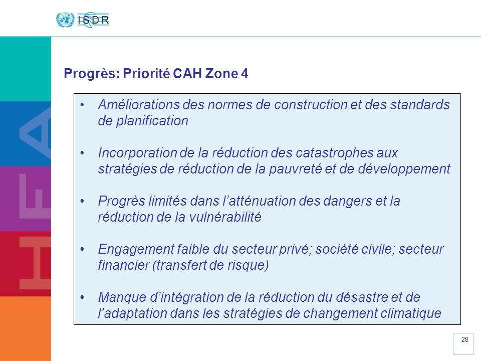 Progrès: Priorité CAH Zone 4