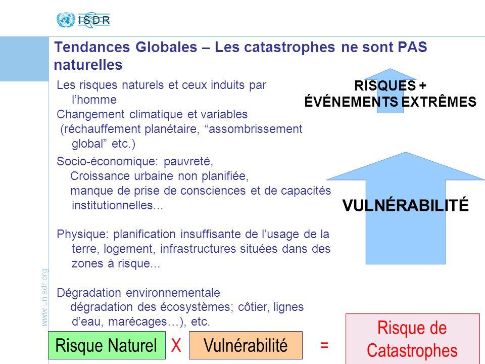 Tendances Globales – Les catastrophes ne sont PAS naturelles