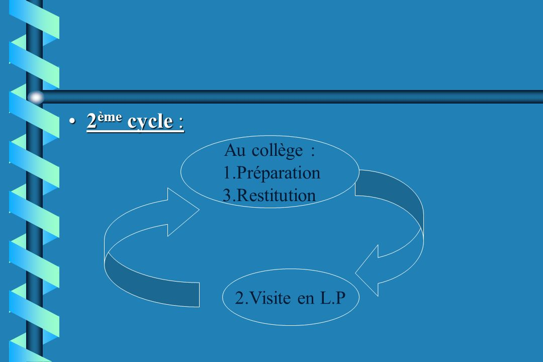 2ème cycle : Au collège : 1.Préparation 3.Restitution 2.Visite en L.P