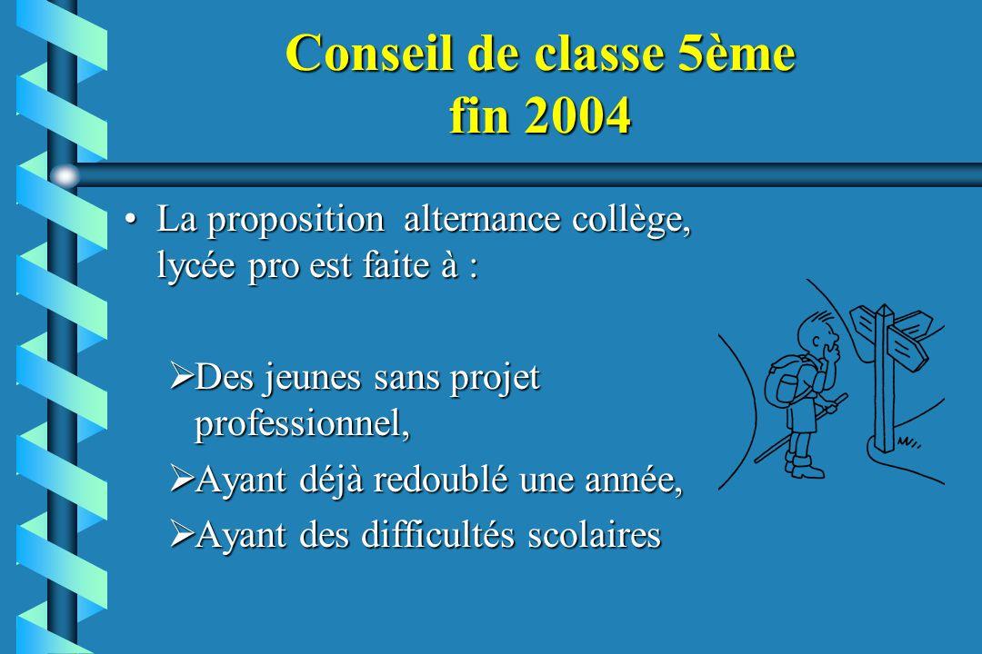 Conseil de classe 5ème fin 2004