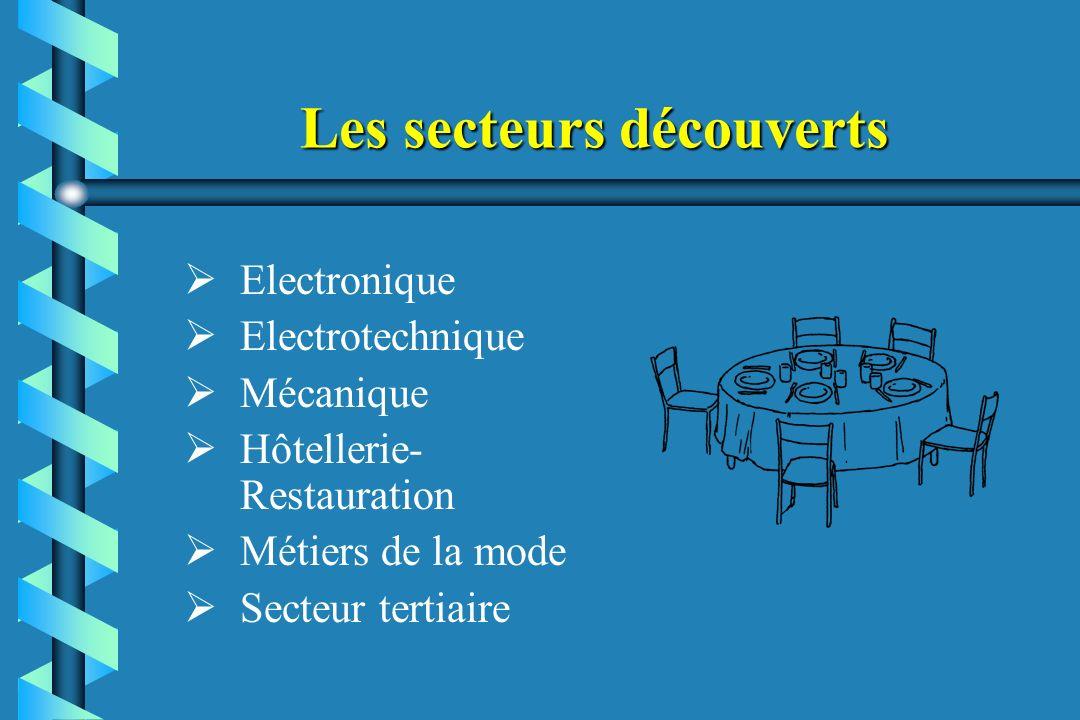 Les secteurs découverts