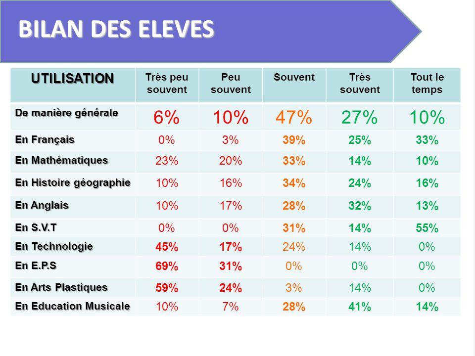 BILAN DES ELEVES 6% 10% 47% 27% UTILISATION 0% 3% 39% 25% 33% 23% 20%