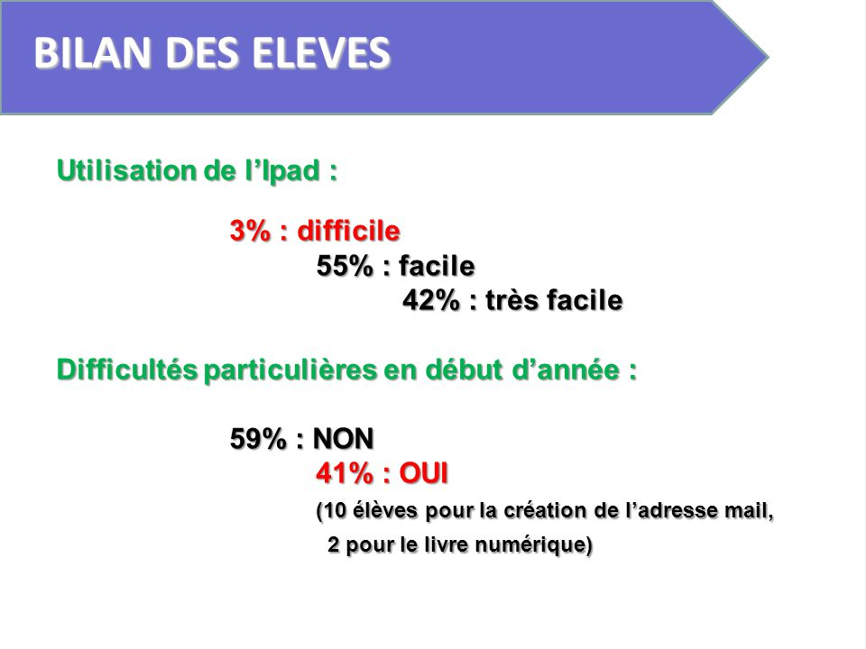 BILAN DES ELEVES Utilisation de l'Ipad : 3% : difficile 55% : facile