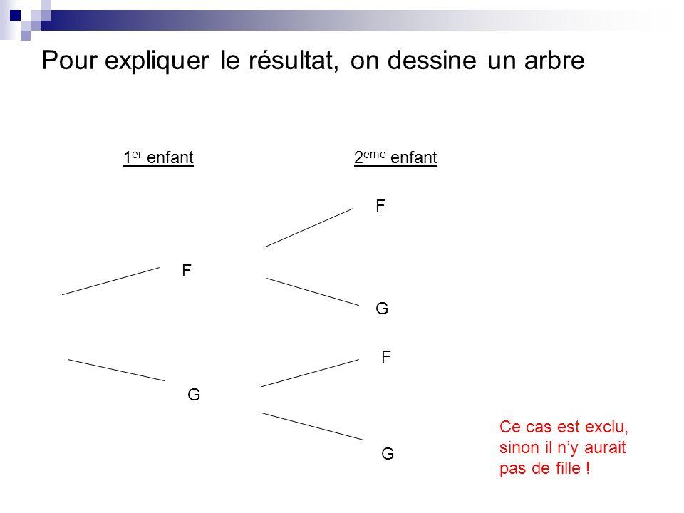 Pour expliquer le résultat, on dessine un arbre