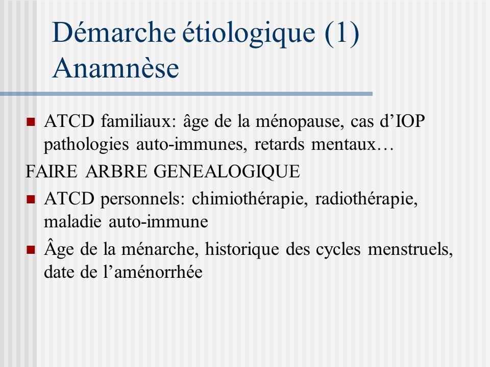 Démarche étiologique (1) Anamnèse