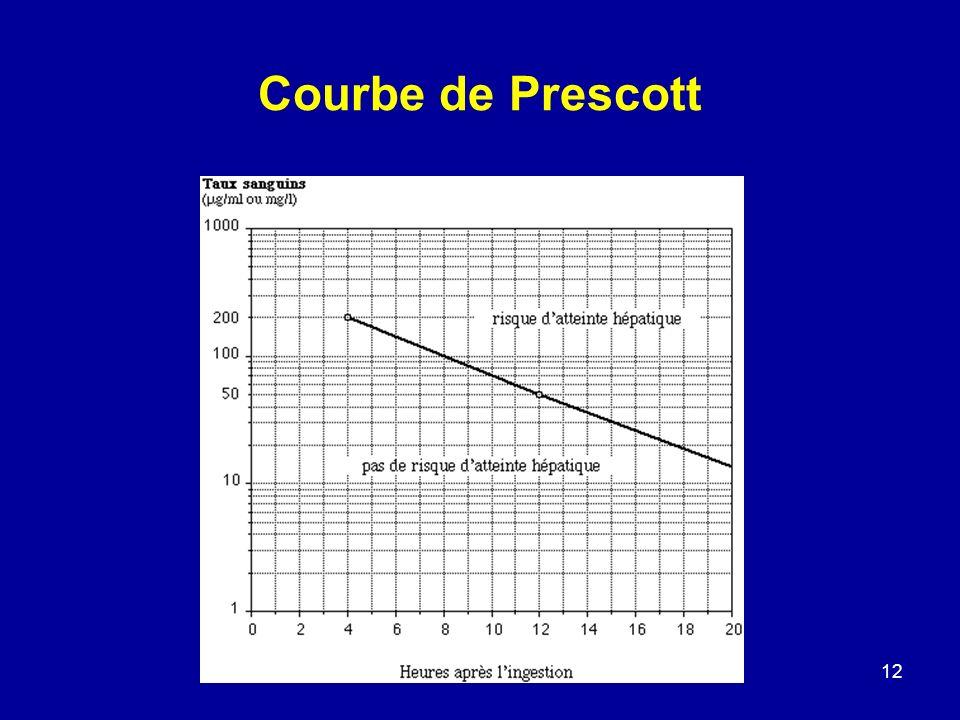 Courbe de Prescott
