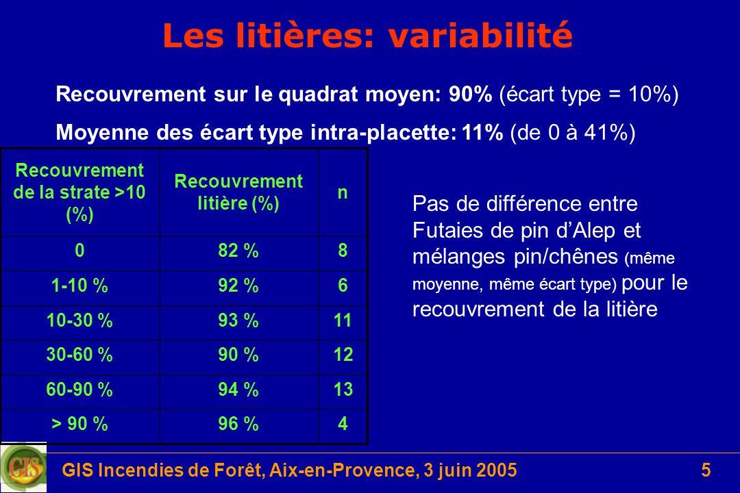 Les litières: variabilité