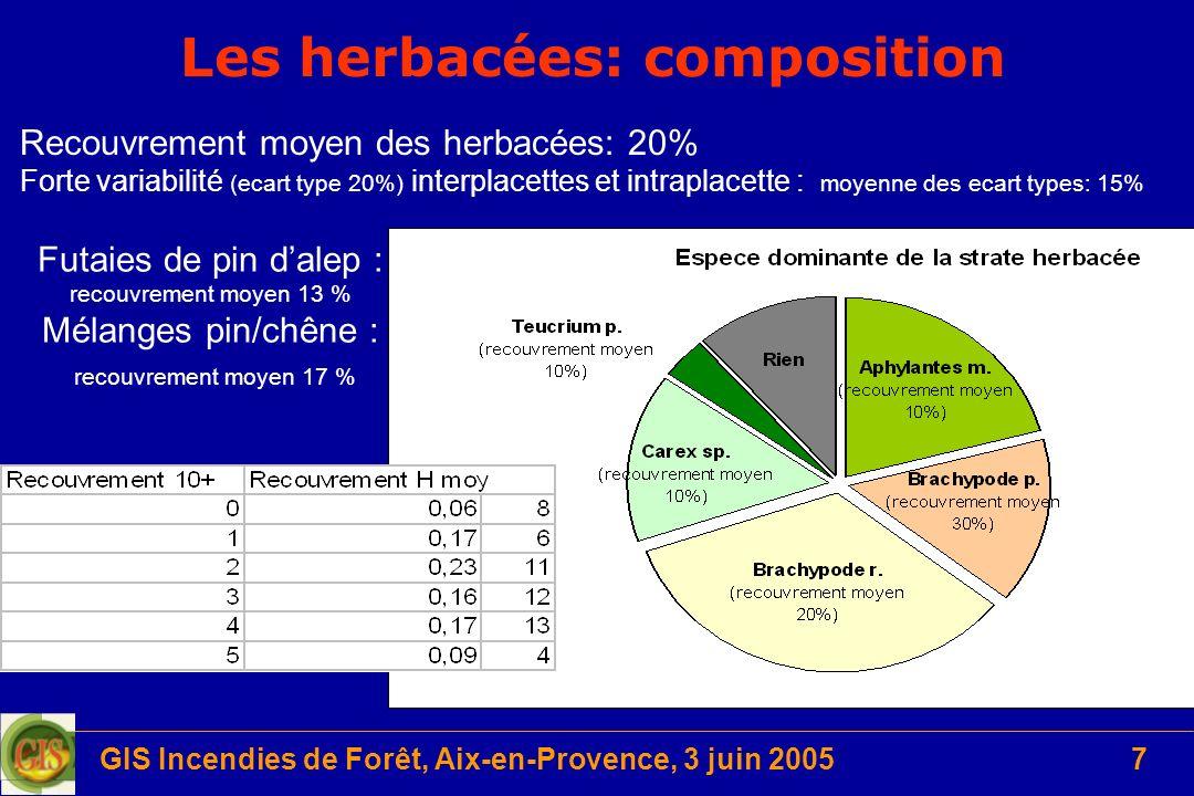 Les herbacées: composition