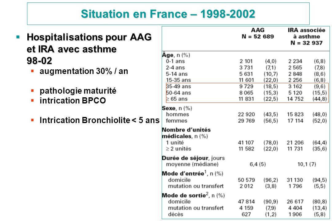 Situation en France – 1998-2002Hospitalisations pour AAG et IRA avec asthme 98-02. augmentation 30% / an.