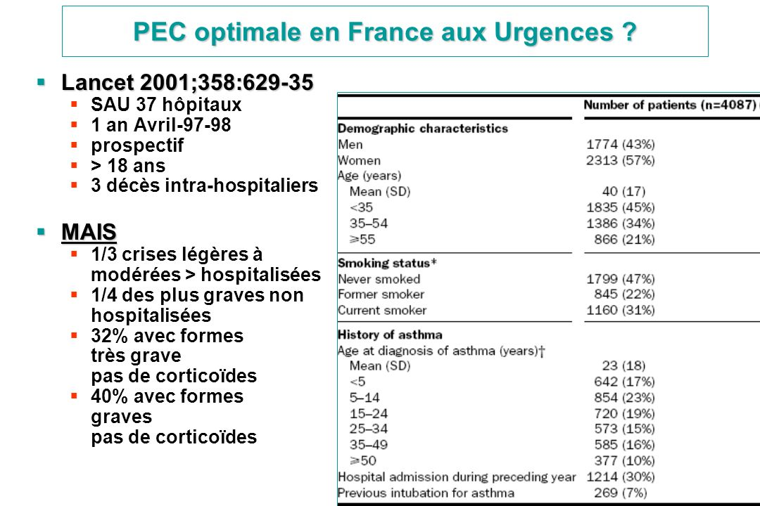 PEC optimale en France aux Urgences