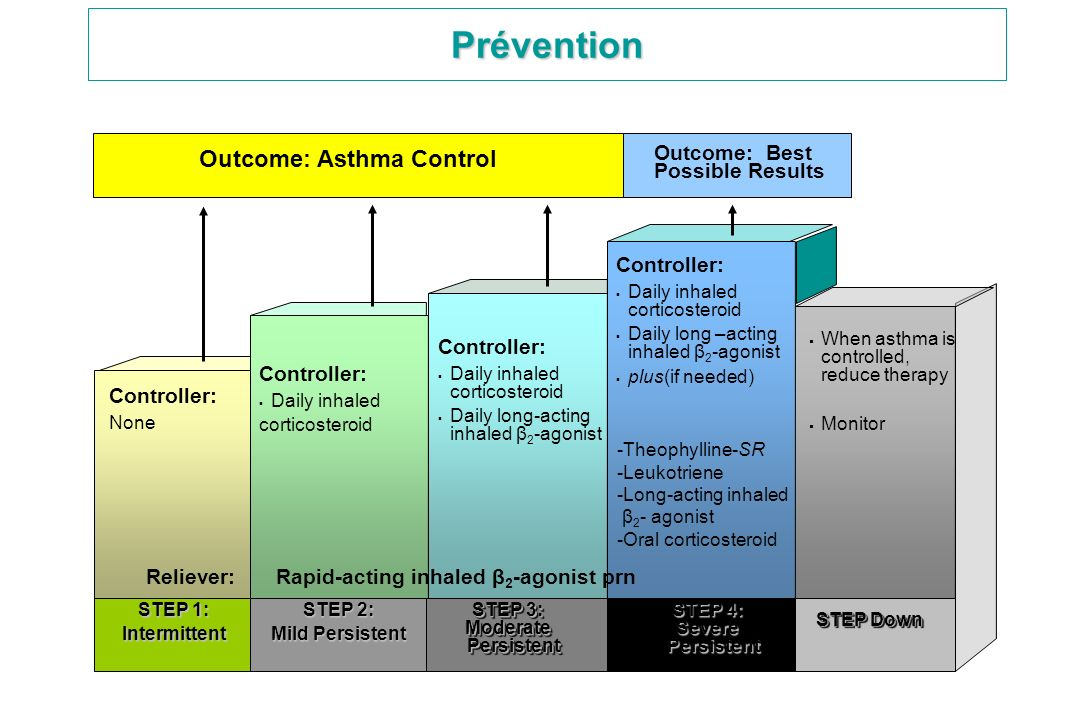 Outcome: Asthma Control Outcome: Best Possible Results