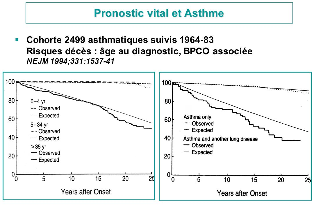 Pronostic vital et Asthme