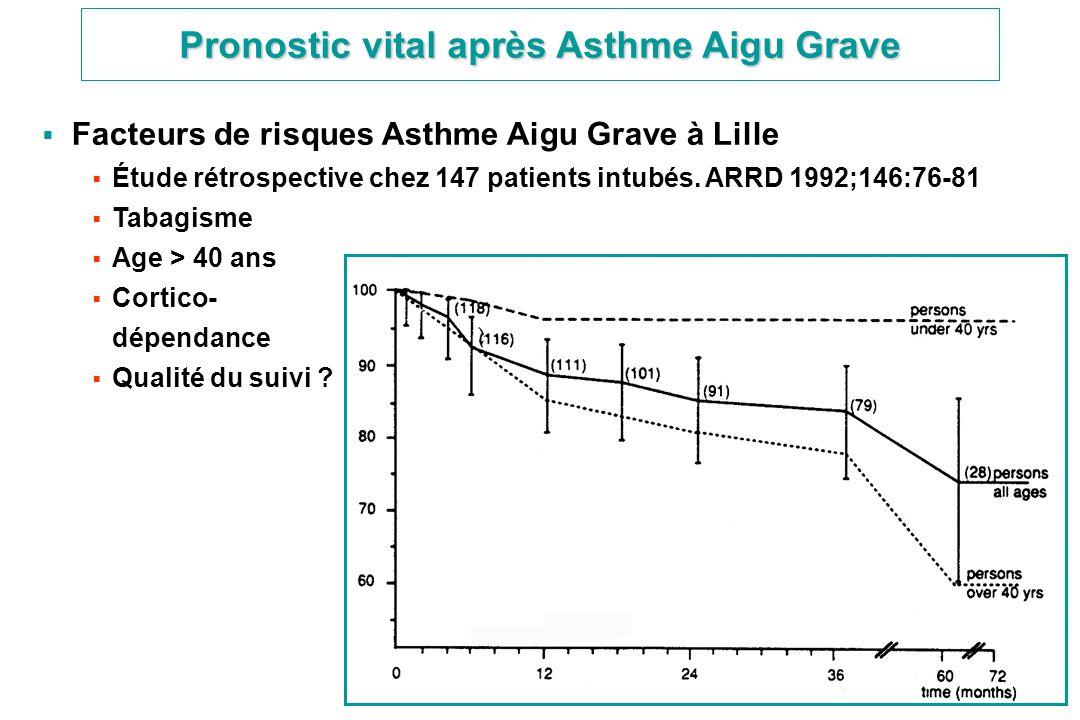 Pronostic vital après Asthme Aigu Grave