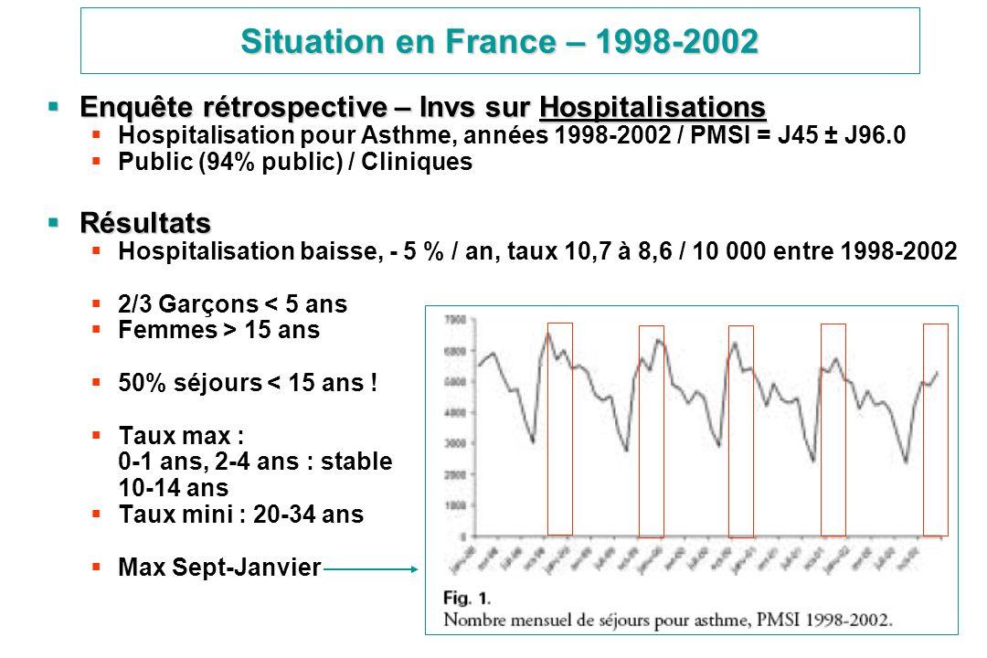 Situation en France – 1998-2002Enquête rétrospective – Invs sur Hospitalisations. Hospitalisation pour Asthme, années 1998-2002 / PMSI = J45 ± J96.0.