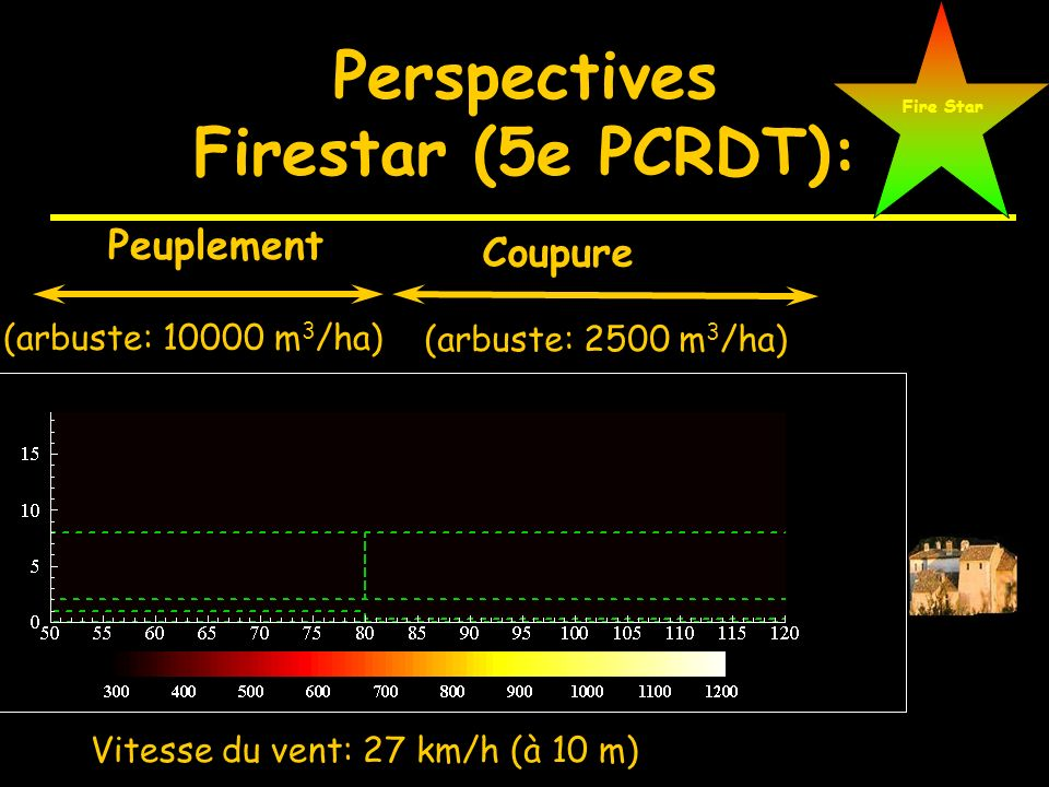 Perspectives Firestar (5e PCRDT):