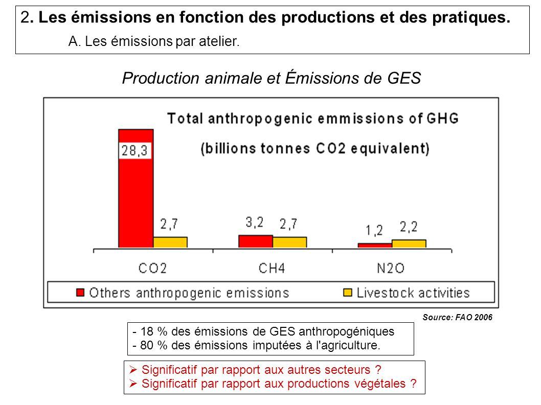 Production animale et Émissions de GES