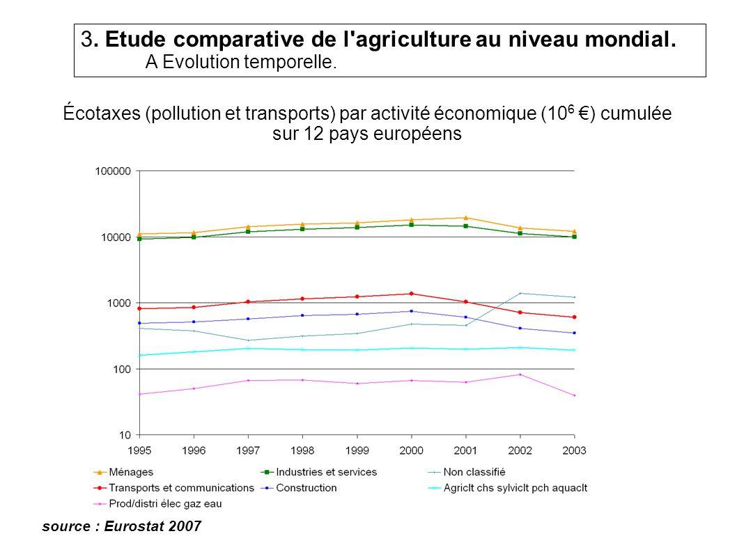 3. Etude comparative de l agriculture au niveau mondial.