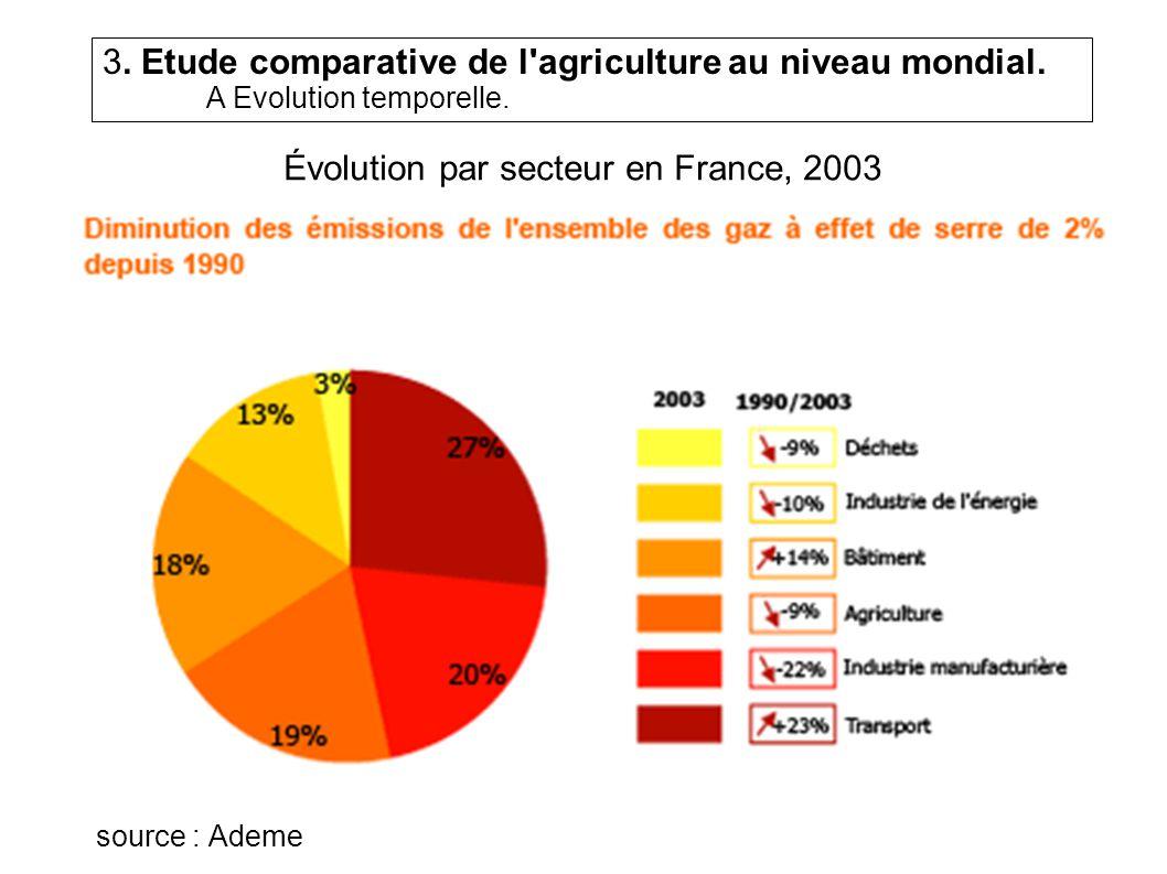 Évolution par secteur en France, 2003