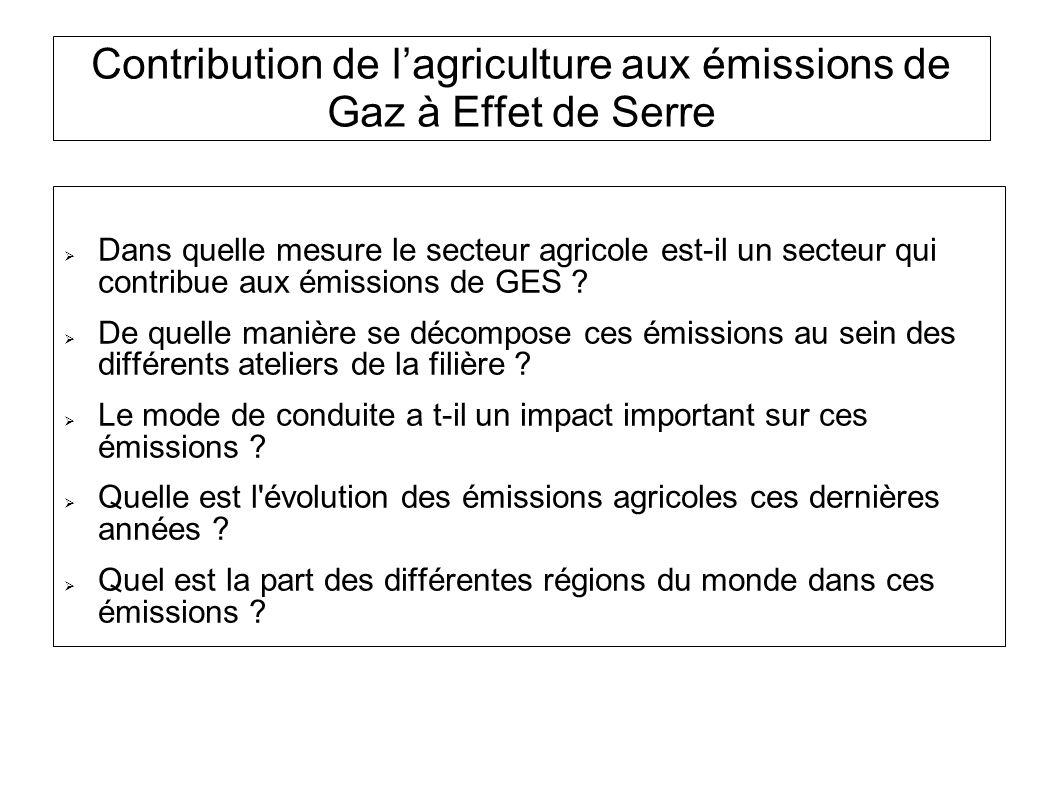 Contribution de l'agriculture aux émissions de Gaz à Effet de Serre