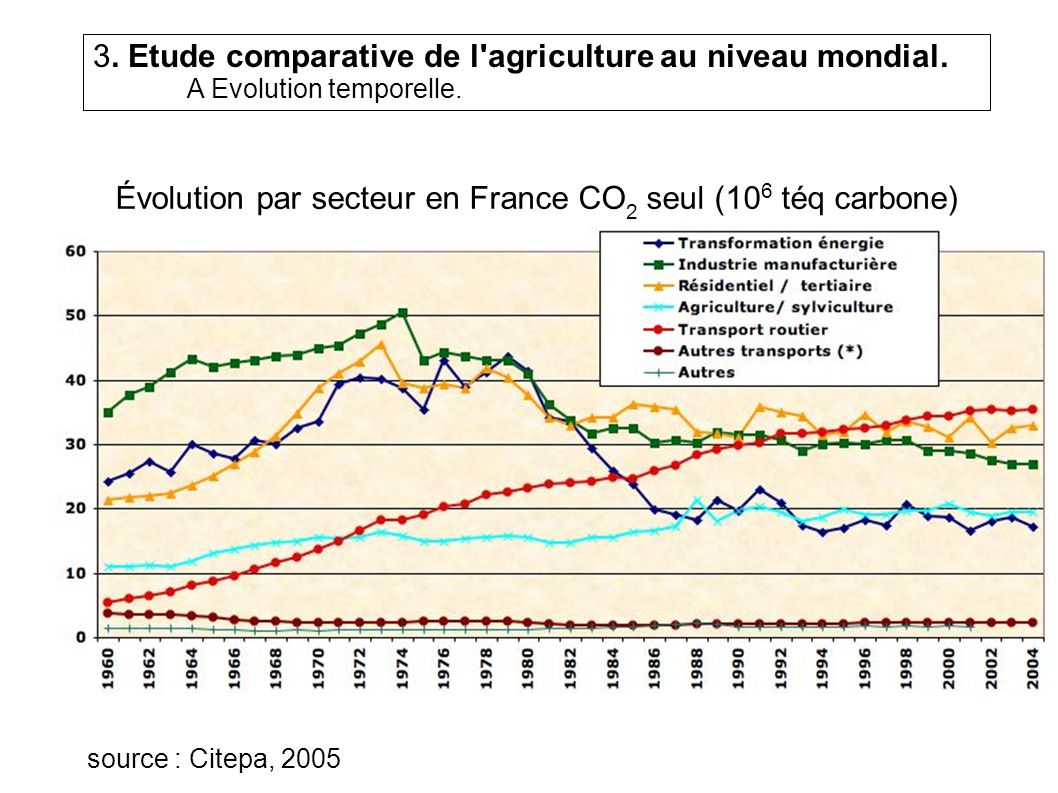 Évolution par secteur en France CO2 seul (106 téq carbone)