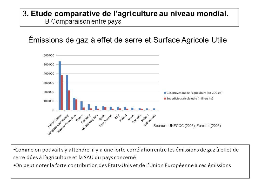 Émissions de gaz à effet de serre et Surface Agricole Utile
