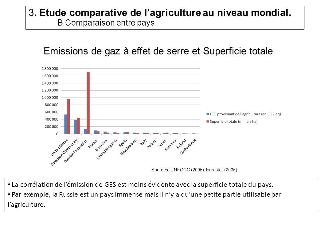 Emissions de gaz à effet de serre et Superficie totale