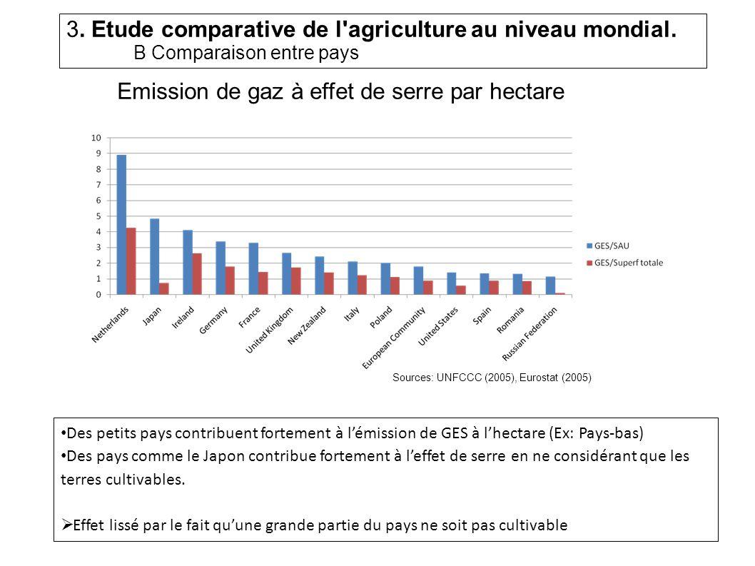 Emission de gaz à effet de serre par hectare