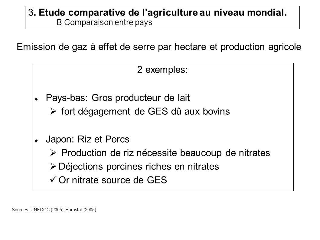 Emission de gaz à effet de serre par hectare et production agricole
