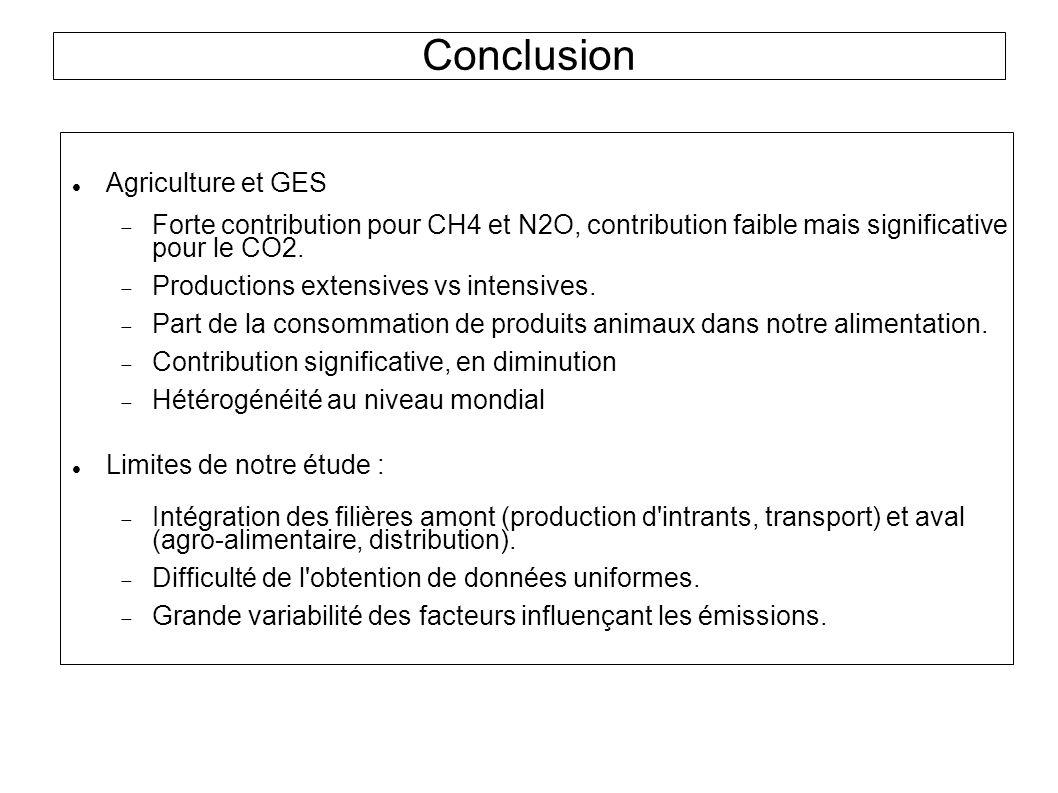 Conclusion Agriculture et GES